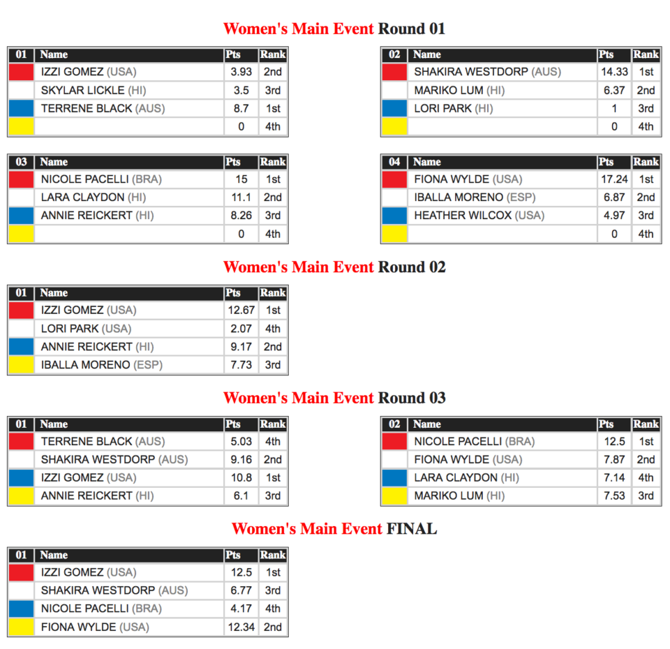 Women's Starboard Final Standings APP World Tour Sunset beach pro