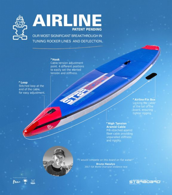 Airline Technology Starboard Sup